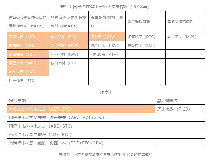 中国已经获得注册的抗病毒药物(2018年)