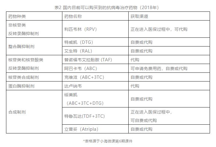 国内目前可以购买到的抗病毒治疗药物(2018年)