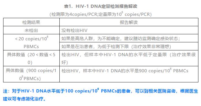 HIV-1 DNA定量检测报告解读