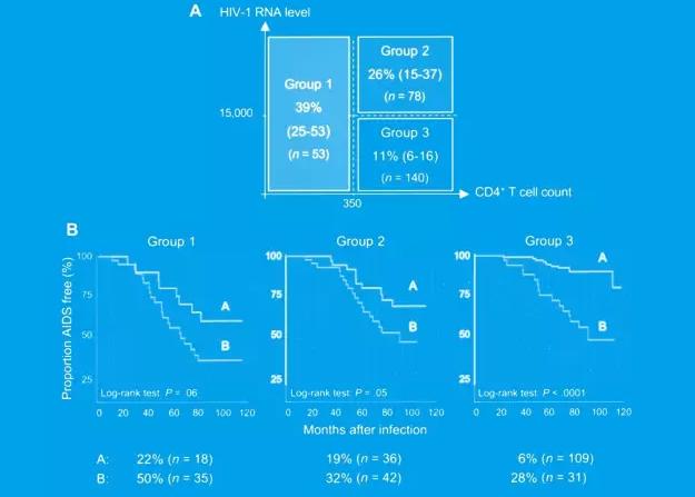 基于HIV-DNA、RNA、CD4细胞计数 之间的相关性以及对于疾病进展的 预测影响进行数据对比和分析