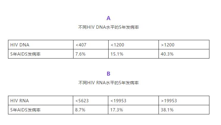 不同HIV DNA和HIV RNA水平的5年发病率