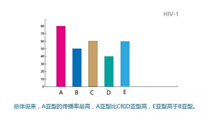 总体说来,A亚型的传播率最高,A亚型比C和D亚型高,E亚型高于B亚型