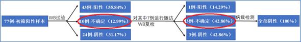 四川省疾控中心收集了2006-2009年间孕妇初筛阳性的样本