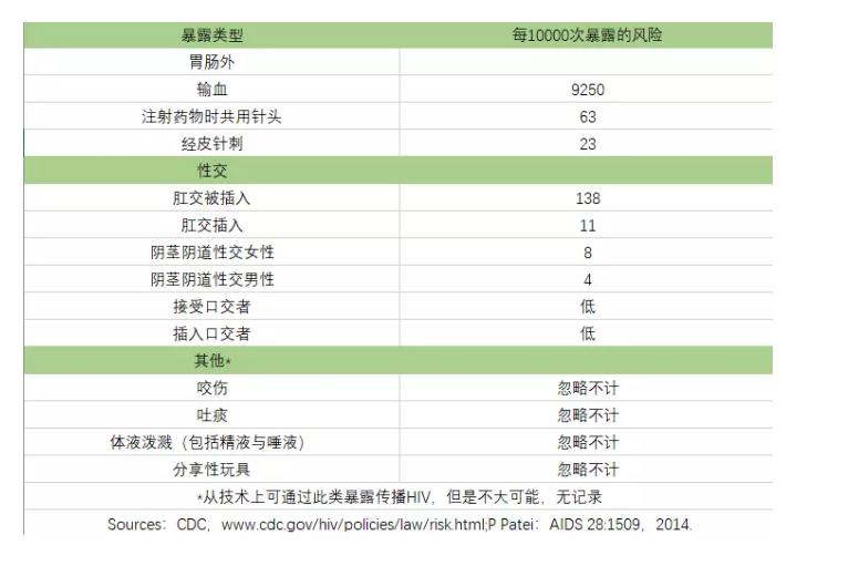 表1 预估各种暴露后被 HIV 感染者传染的风险[2]