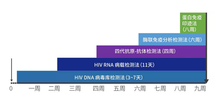 HIV DNA是目前窗口期最短的检测方法