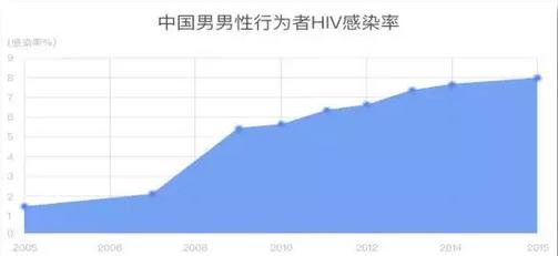 中国男男性行为者HIV感染率