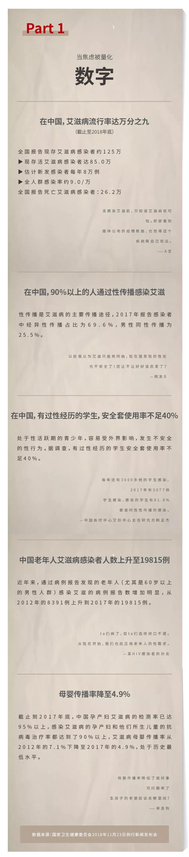 在中国艾滋病流行率达万分之九