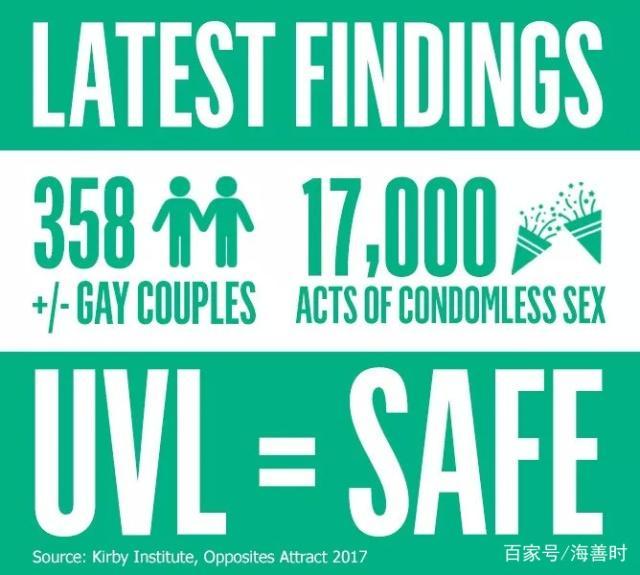 没有1例HIV传播来自于阳性伴侣一方