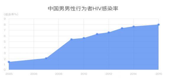 在中国男同中,平均每约12人就会遇到1位HIV携带者