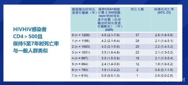 HIV 感染者 CD4大于500的死亡率