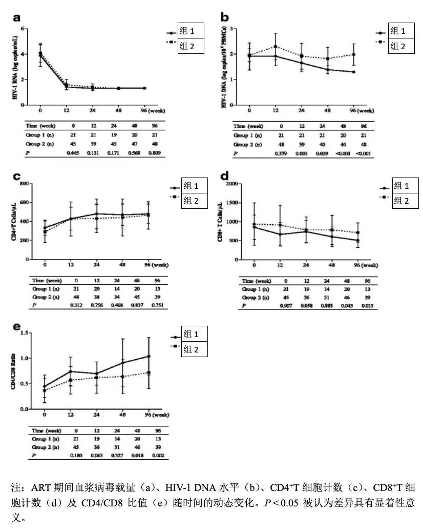 图1 69名患者接受ART治疗后的指标变化对比