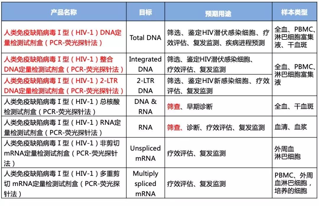 表1  HIV-1核酸检测的系列试剂盒—HIV核酸检测贯穿HIV生命周期
