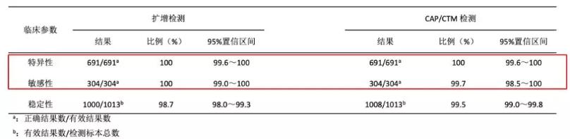 表3  全血标本的CAP-CTM艾滋病病毒检测及HIV-1 DNA扩增检测(1.5版)的临床参数