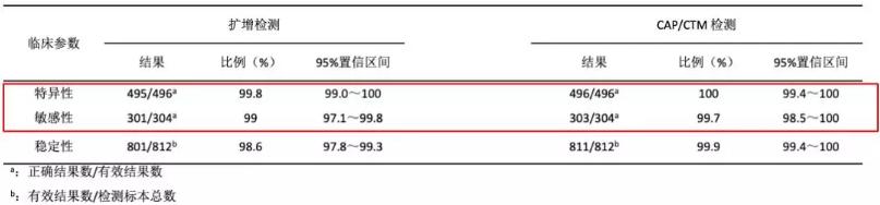 表4 干血斑标本的CAP-CTM艾滋病病毒检测及HIV-1 DNA扩增检测(1.5版)的临床参数