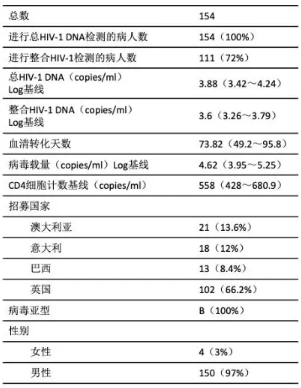 表5 患者基本资料1