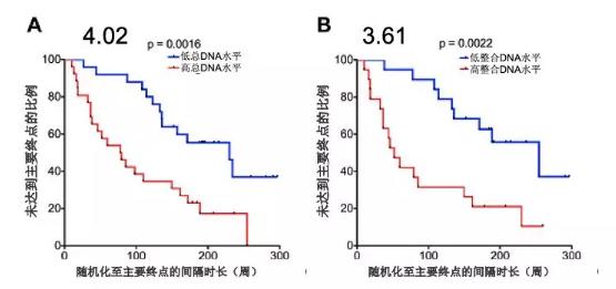 图3 不同水平HIV-1 DNA患者进展至CD4水平低于350cells-μl状态的比例