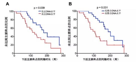 图4  不同水平HIV-1 DNA患者停止HAART后CD4水平下降至低于350cells-μl状态或需要重新HAART的比例