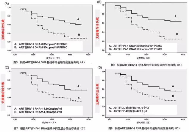 ART 6周的HIV-1 DNA比HIV-1RNA和CD4更能预测治疗36个月时的效果[4]