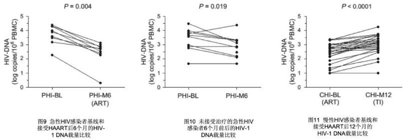 HIV-1 DNA对ART疗效监测的价值[5,6]