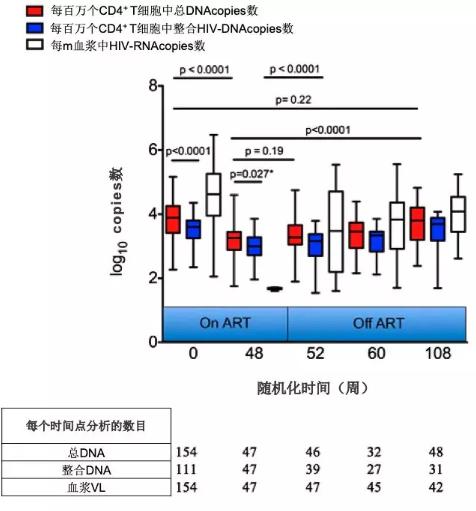 图12 HAART及停止HAART后HIV-1 DNA的变化