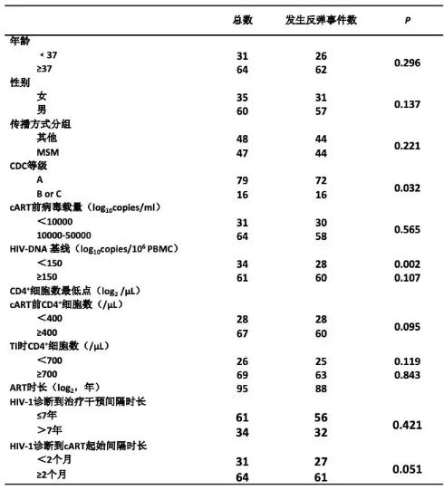 表6 患者基本资料1