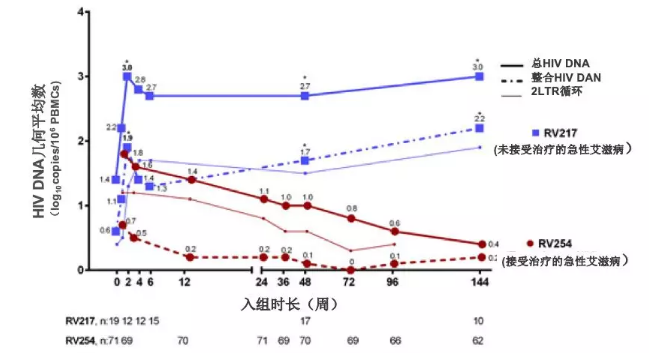 HIV DNA 几何平均数