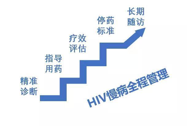 HIV DNA检测五合一应用