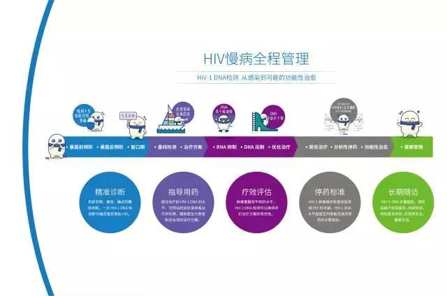 HIV慢病全程管理