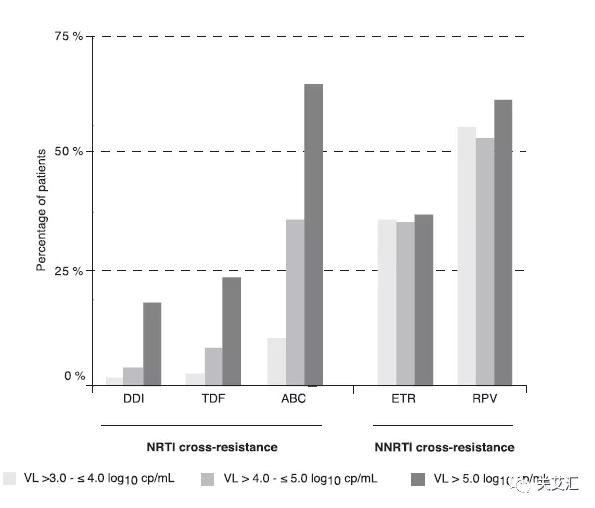 三种病载情况下,RPV的耐药率均高于50%。