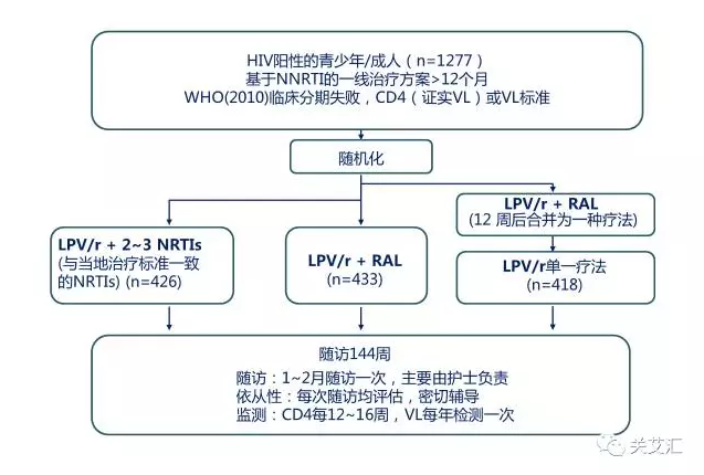 EARNEST trial[2]中对1277名一线治疗HIV感染者的二线治疗效果进行分析