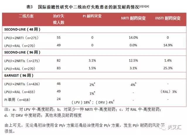 表3 国际前瞻性研究中二线治疗失败患者的新发耐药情况