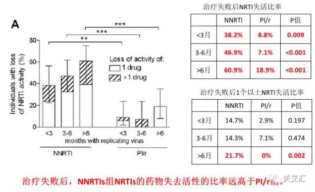 治疗失败后,NNRTIs组NRTIs的药物失去活性的比率远高于PI-r