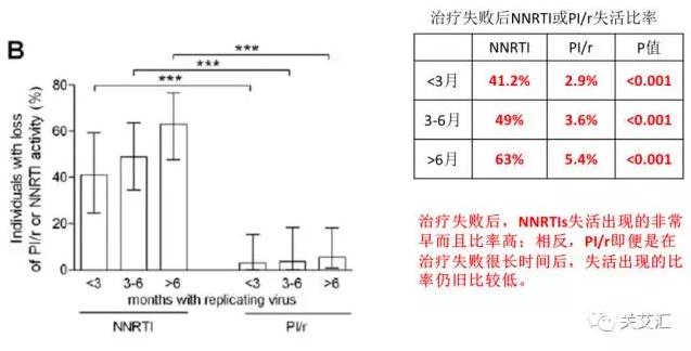 治疗失败后的3个月内PI-r失活比例为2.9%,NNRTI失活比例高达41.2%,两组间具有统计学差异。
