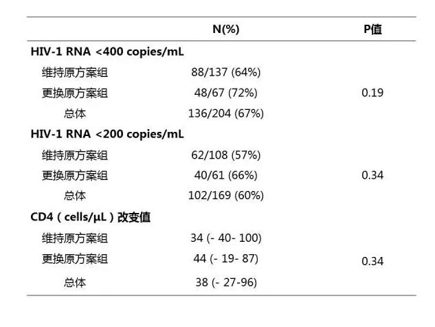 表4 出现病毒学失败24周后的病毒学及免疫学结果