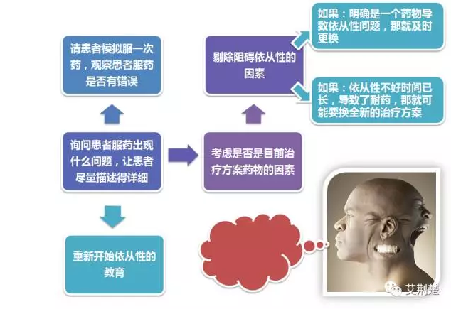 5、如何干预依从性差的患者