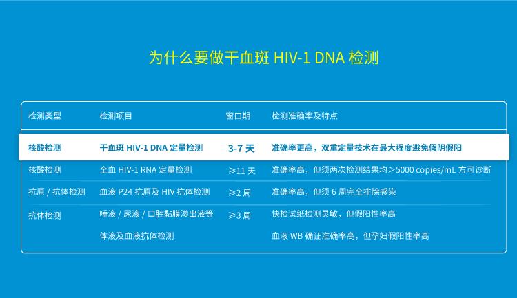 为什么要做干血斑 HIV-1 DNA 检测?