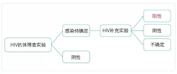 HIV检测流程是什么?