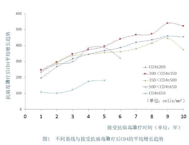 图1 不同基线与接收抗病毒治疗后CD4的平均增长趁势