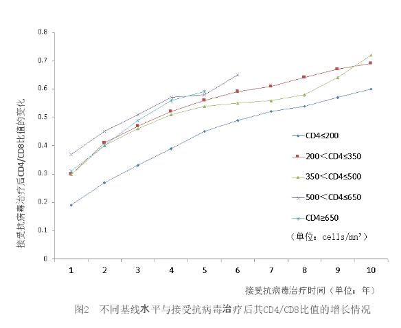 图2 不同基线水平与接受抗病毒治疗后其CD4与CD8比值的增长情况