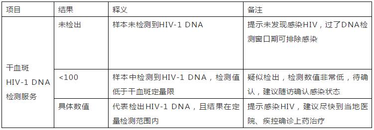 针对高危人群筛查艾滋,干血斑HIV-1 DNA检测报告单结果如何看呢