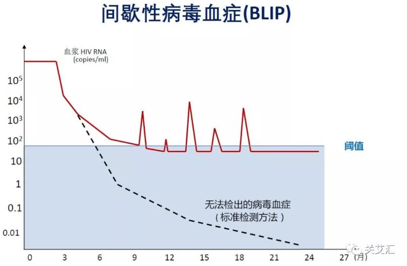 图5 间歇性病毒血症病毒抑制情况