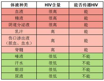 该数据来源于广东省疾病预防控制中心艾滋病预防控制所的李艳博士