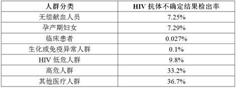 注:上表仅列出几类主要人群的HIV抗体检测不确定情况,数据供参考
