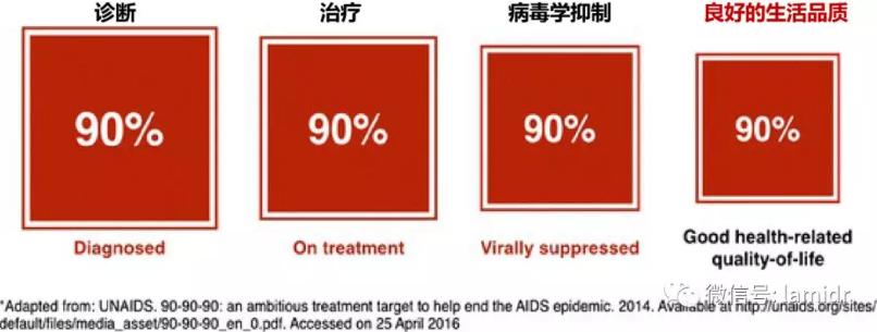 口腔状态是反映身体受HIV影响的重要指标,定期进行口腔检查往往非常关键。