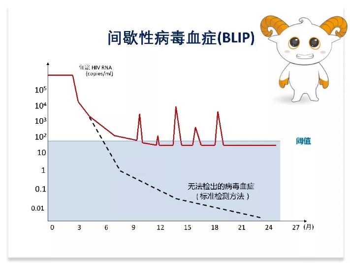 图5间歇性病毒血症病毒抑制情况