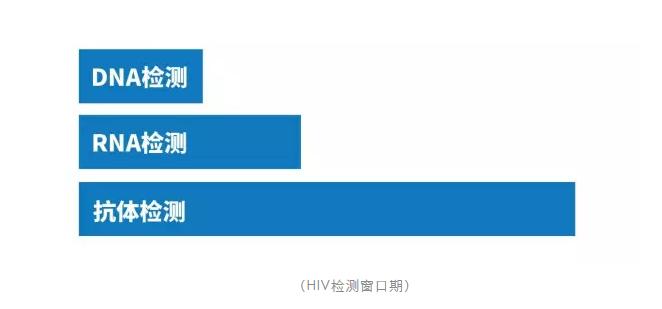HIV检测窗口期