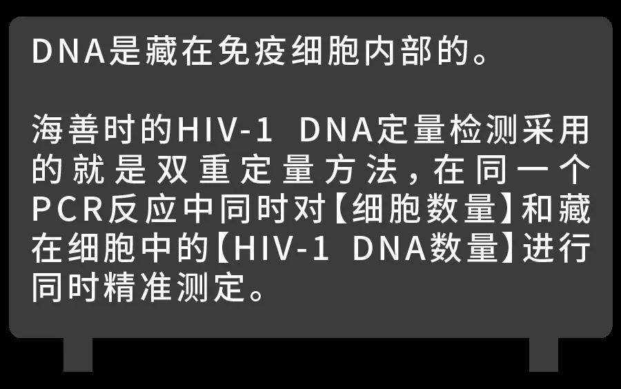 这种定量方法应用在HIV-1 DNA的检测中,是怎样避免出现假阴性的呢?