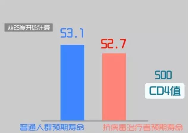 基于统计分析,在上海的HIV感染者预期寿命已接近未感染者,平均期望寿命可达77岁左右