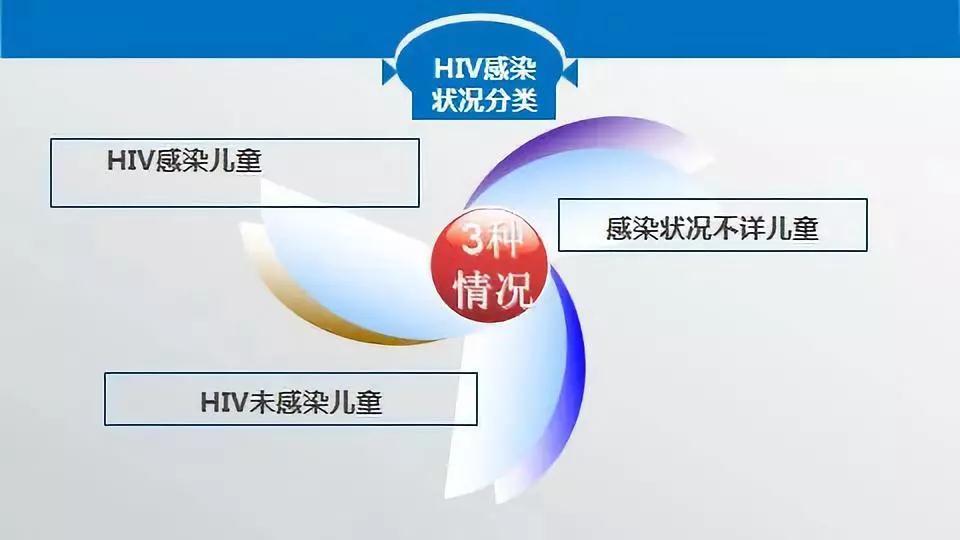 HIV感染状况分类
