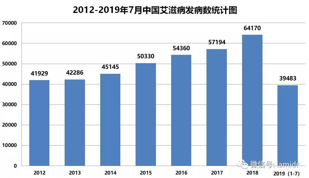 2012-2019年7月中国艾滋病发病数统计图